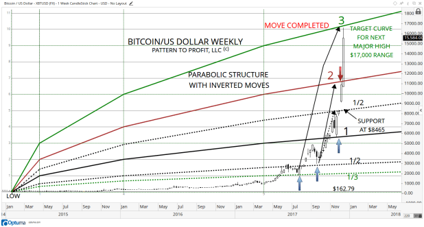 1 BITCOIN WEEKLY PC UPDATED WITH TARGET REACHED.png