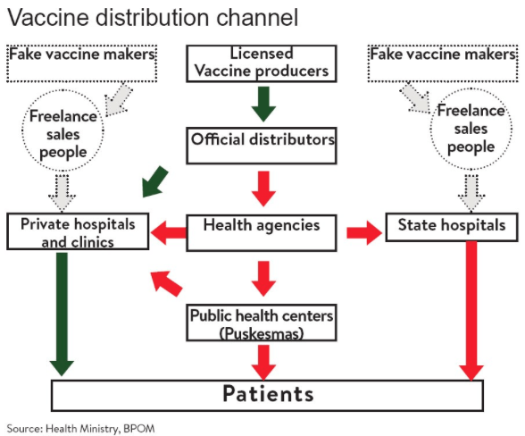 diagram of how vaccines work soil triangle blockchain for denominator in 2016 a nationwide counterfeit vaccine ring was uncovered indonesia criminals used multiple