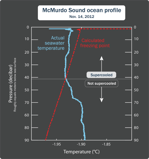 small resolution of supercooled water occurs regularly for about half of each year in mcmurdo sound nbsp