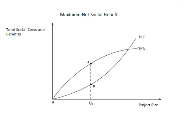 project impact diagram 1998 ford expedition premium radio wiring ibg values bridges group maximum net social benefits graph