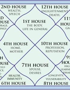Chart of houses vedic dhyana bohnetg also jyotish astrology  bohnet rh dhyanabohnet