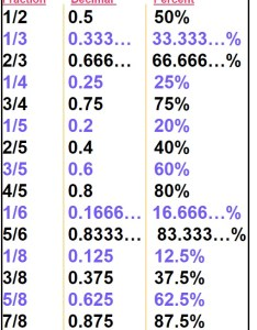 Fractions with decimal and percent equivalent also tables rh mathatube