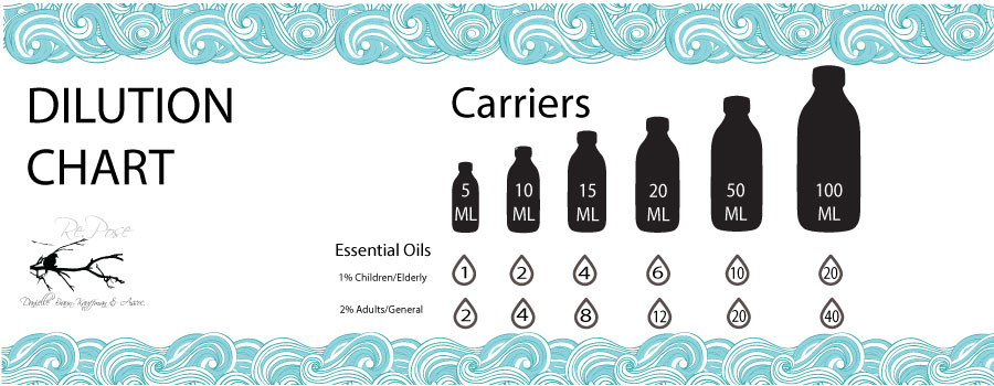 Essential oil dilution chart also  repose therapy rh reposetherapy