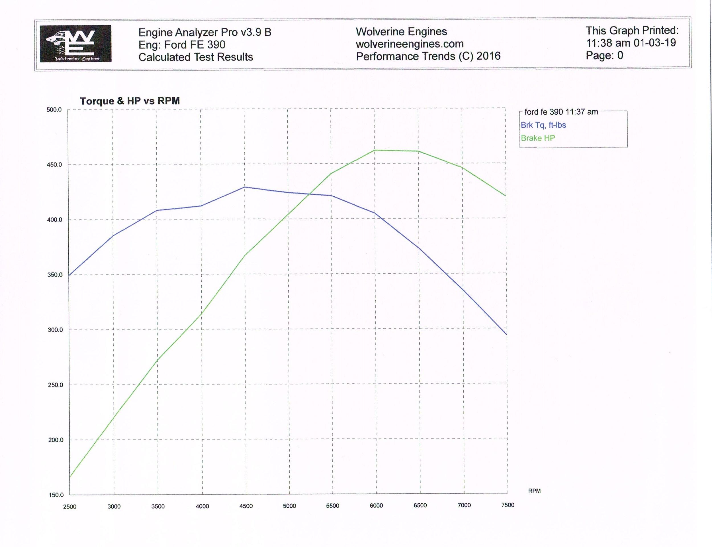 medium resolution of ford fe 390 450hp long block