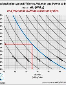 Ftp  kg for  fractional vo max of also looking under the hood  watt matters rh wattmatters