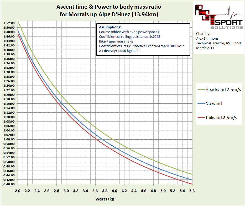 Alpe   huez ascent times  also  one for the mortals watt matters rh wattmatters