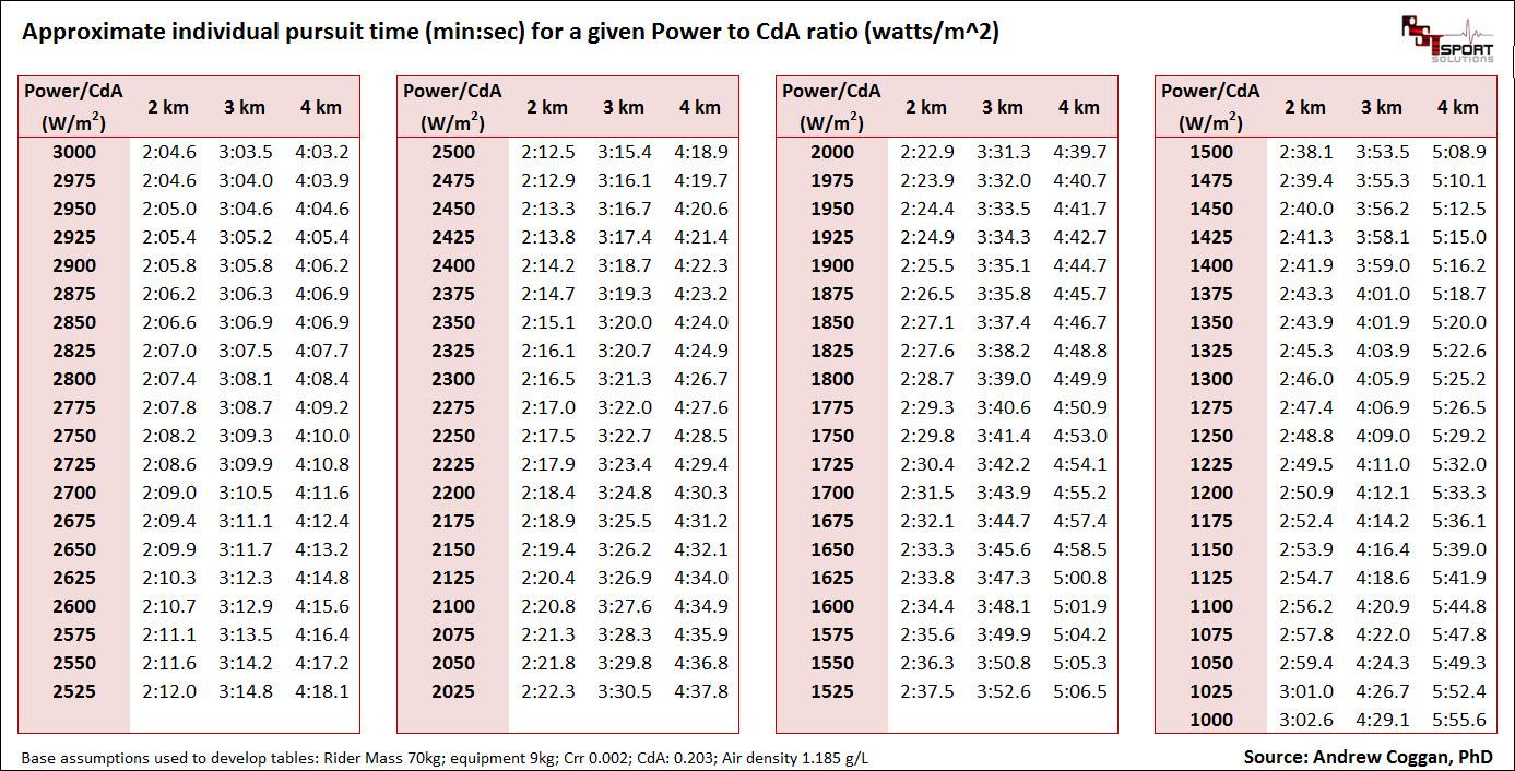 Pursuit power cda tableg also inidual what makes us faster  watt matters rh wattmatters