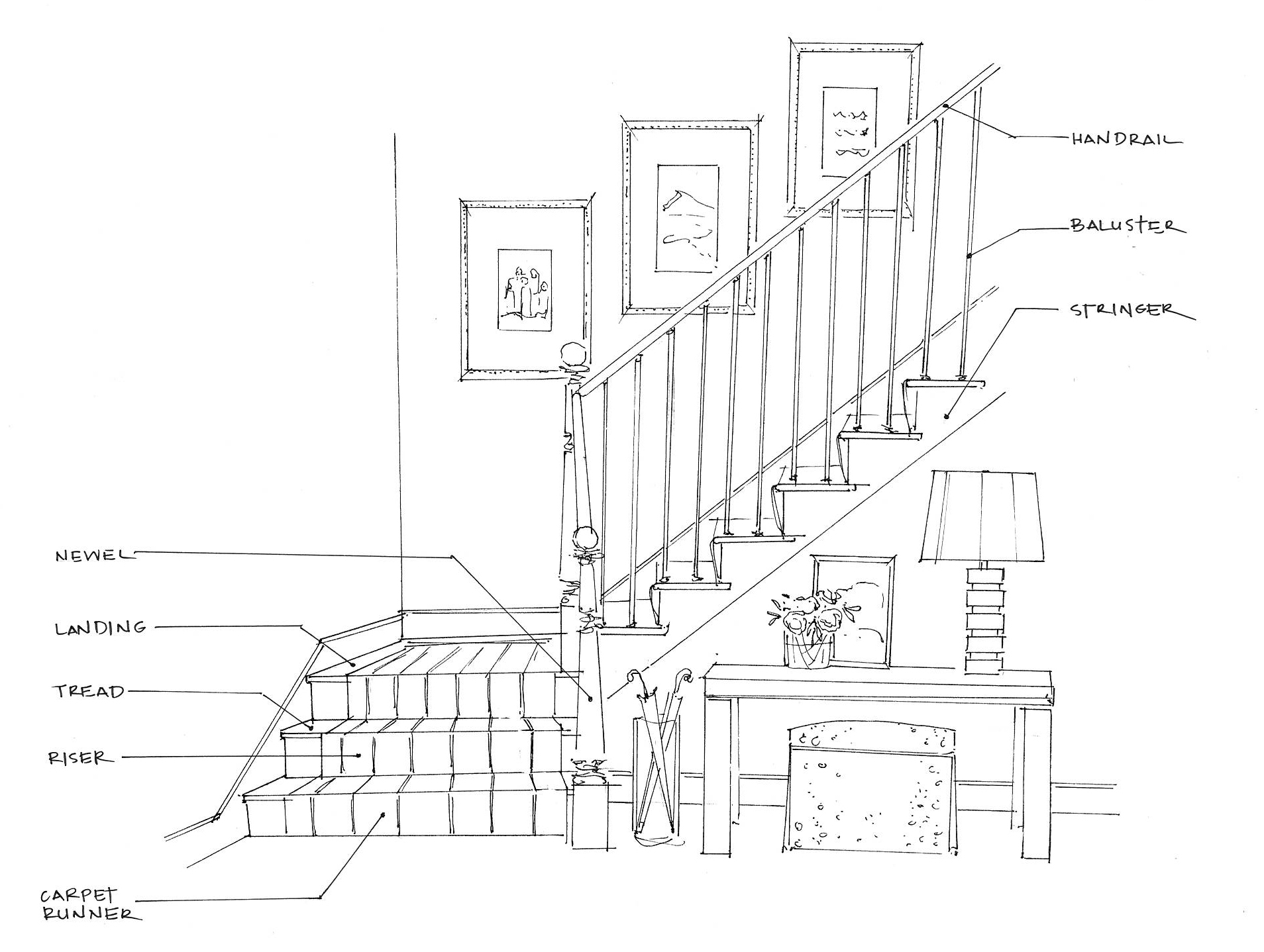 it can be tough even for us to keep it all straight here is a sketch by one of our designers that shows all the parts of a staircase  [ 1908 x 1438 Pixel ]