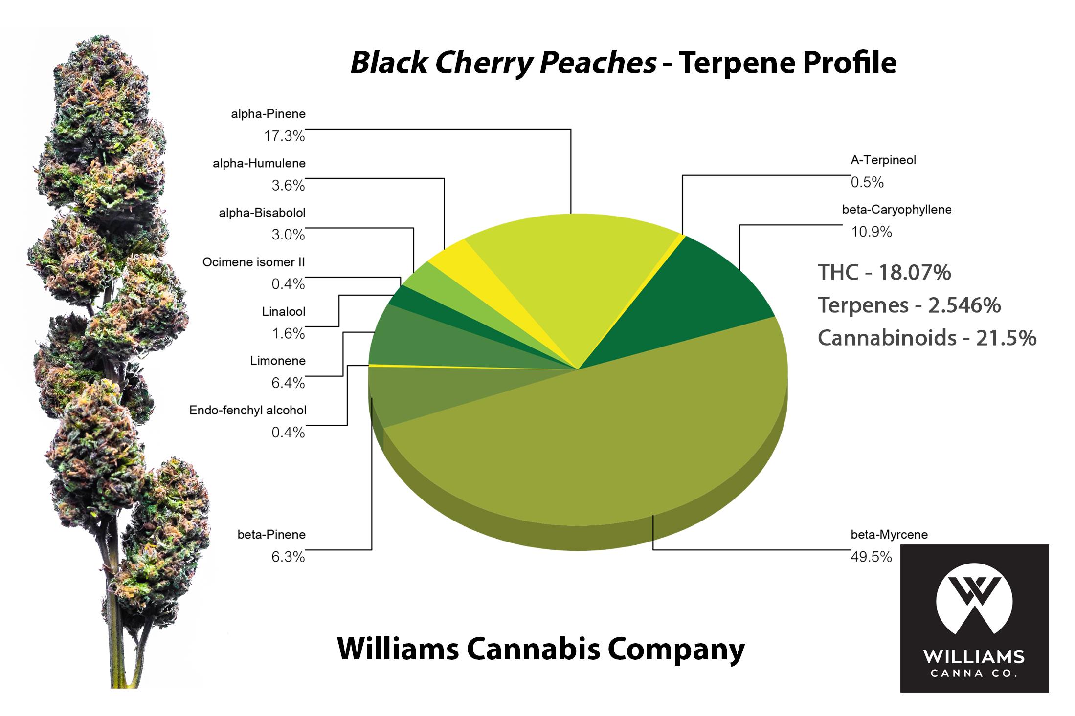 hight resolution of blackcherrypeaches terp jpg