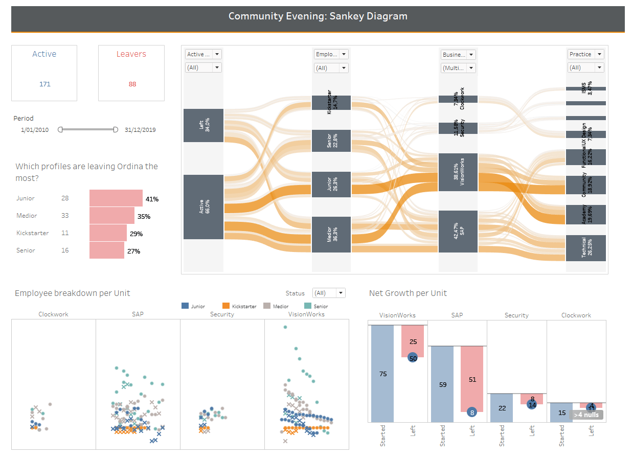 small resolution of sankey diagram d3 code