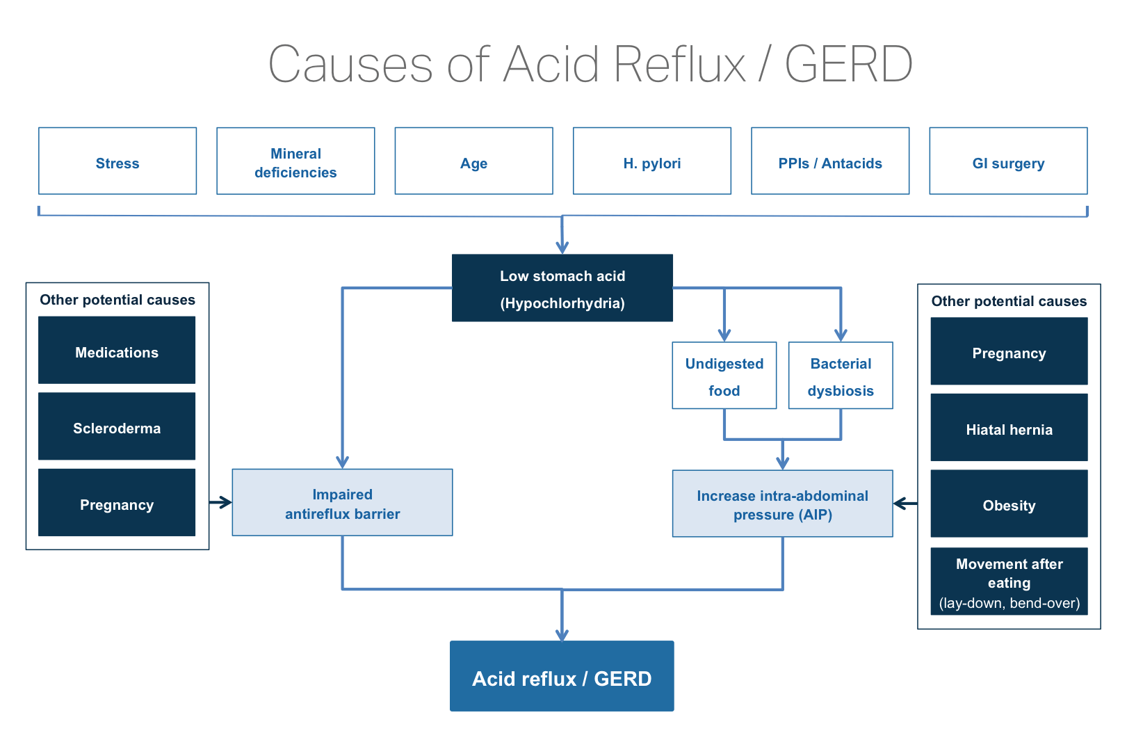 hight resolution of cause of acid reflux natural treatment gerd