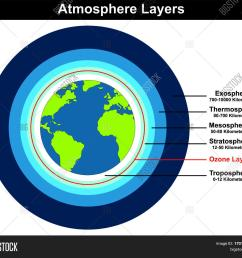 atmosphere layers structure of earth globe approximate thickness length in kilometers diagram with ozone layer troposhere [ 1500 x 1371 Pixel ]