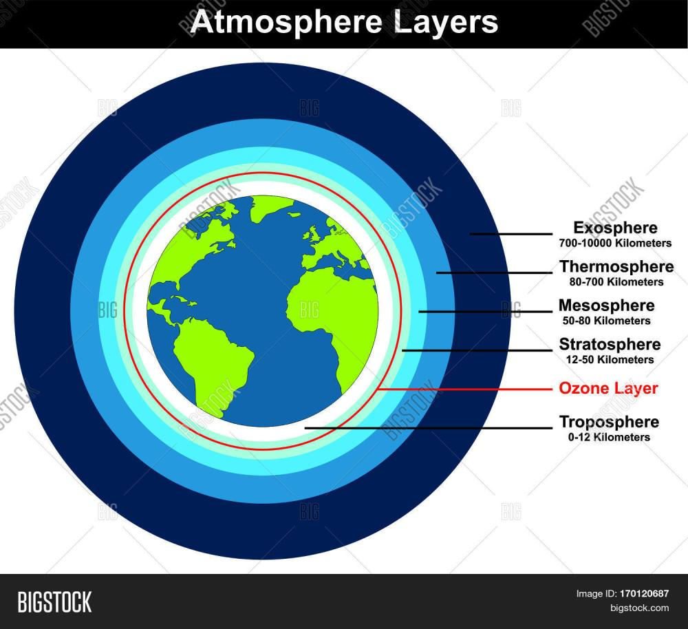 medium resolution of atmosphere layers structure of earth globe approximate thickness length in kilometers diagram with ozone layer troposhere
