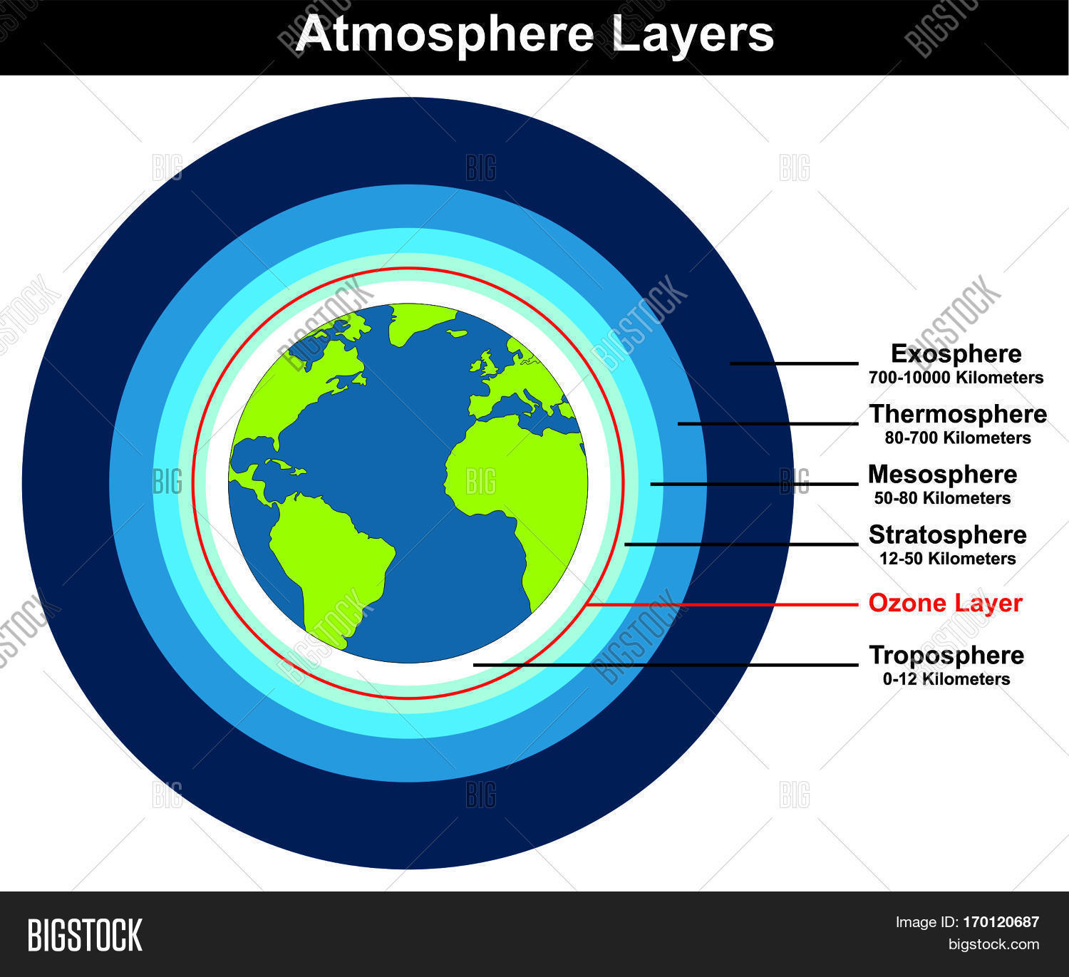 hight resolution of atmosphere layers structure of earth globe approximate thickness length in kilometers diagram with ozone layer troposhere