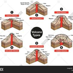 Composite Volcano Diagram Symantec Endpoint Protection Architecture Types Infographic Image And Photo Bigstock