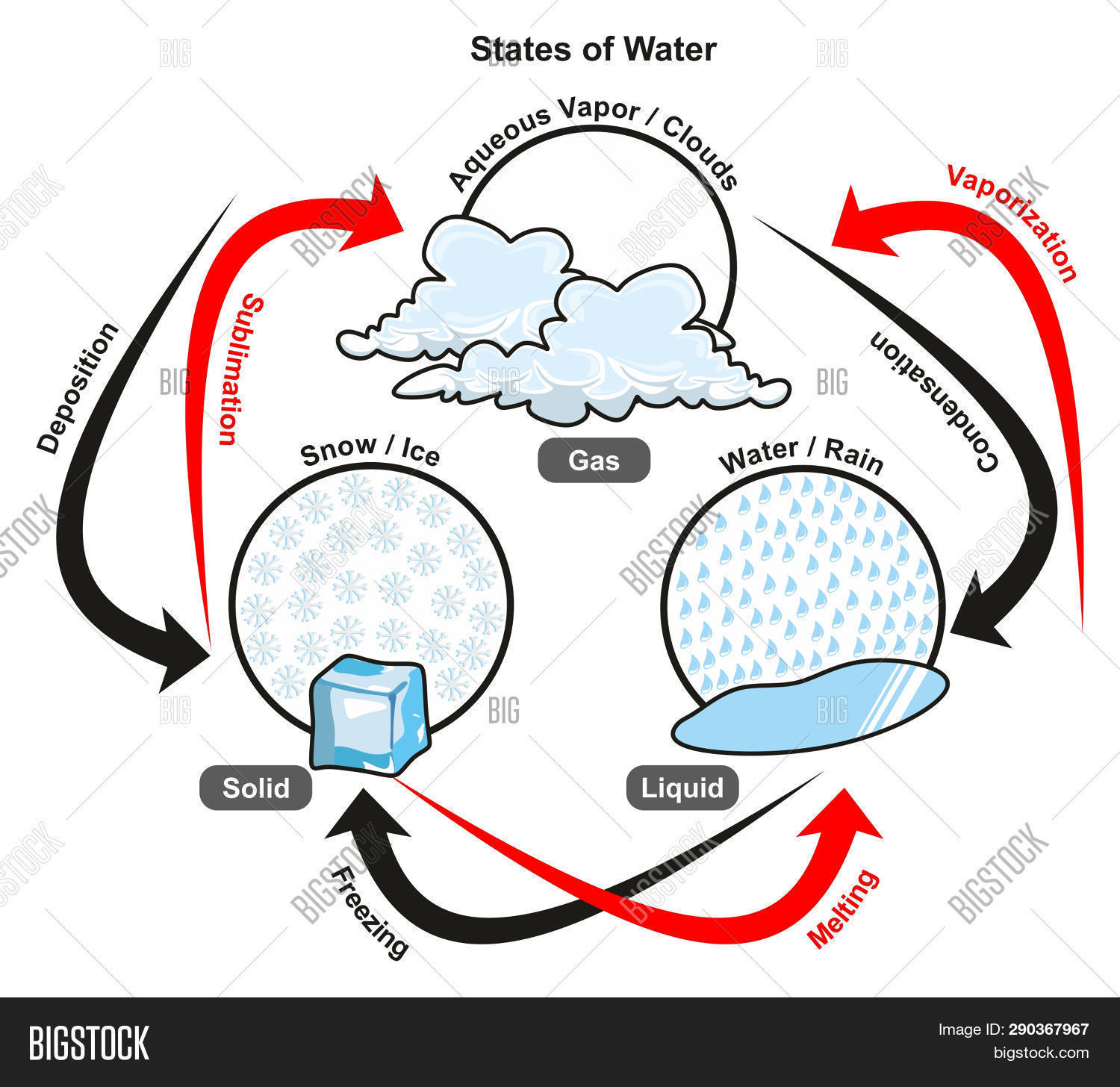 hight resolution of states of water infographic diagram including gas liquid and solid also showing all processes vaporization condensation