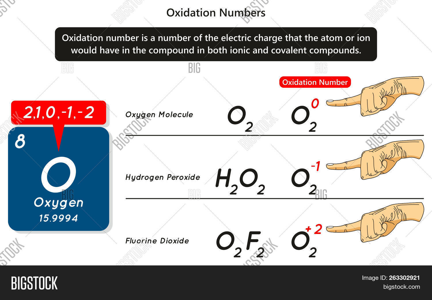 hight resolution of oxidation numbers infographic diagram with example of oxygen atom showing different numbers of electric charge in