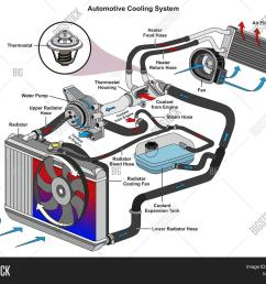 automotive cooling image photo free trial bigstock engine cooling system flow diagram [ 1500 x 1268 Pixel ]