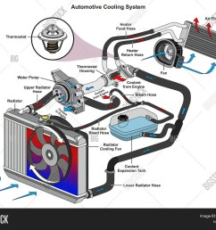 car water pump flow diagram wiring diagram name automotive cooling image photo free trial [ 1500 x 1268 Pixel ]