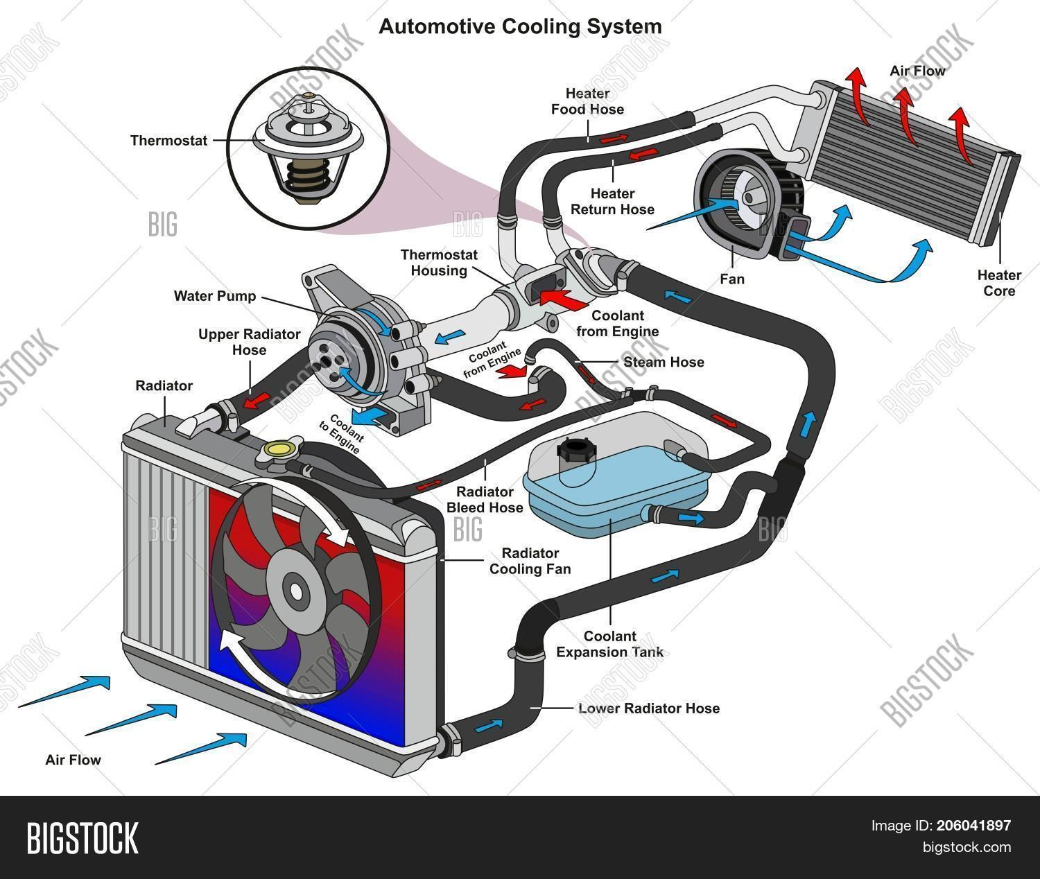 hight resolution of automotive cooling image photo free trial bigstock engine cooling system flow diagram