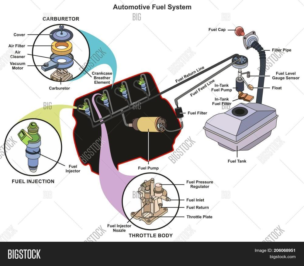 medium resolution of automotive fuel system infographic diagram showing parts of carburetor injector throttle body from tank to engine