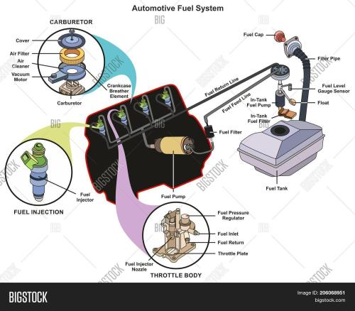 small resolution of automotive fuel system infographic diagram showing parts of carburetor injector throttle body from tank to engine