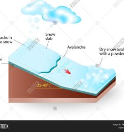 snow avalanche vector diagram [ 1500 x 1357 Pixel ]