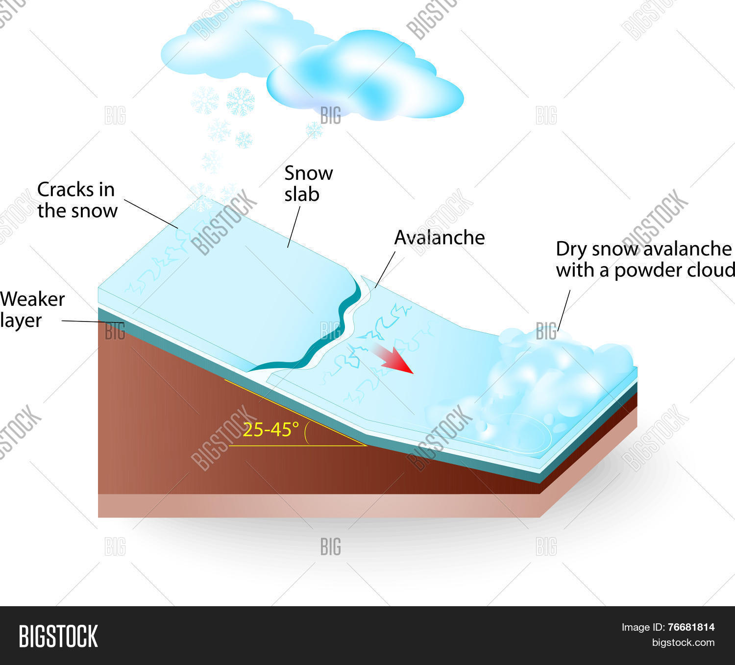 hight resolution of snow avalanche vector diagram