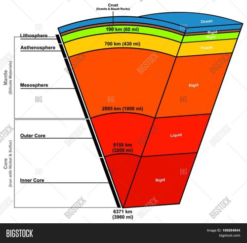 small resolution of earth layers composition structure diagram with states solid plastic liquid length in kilometers miles parts ocean