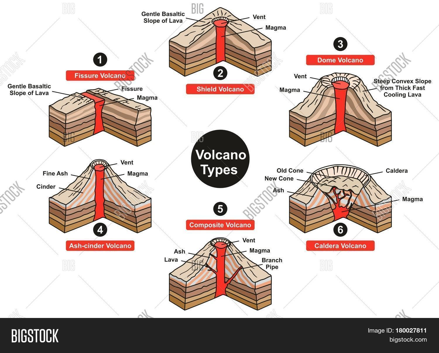 Volcano Types Infographic Diagram Image Amp Photo