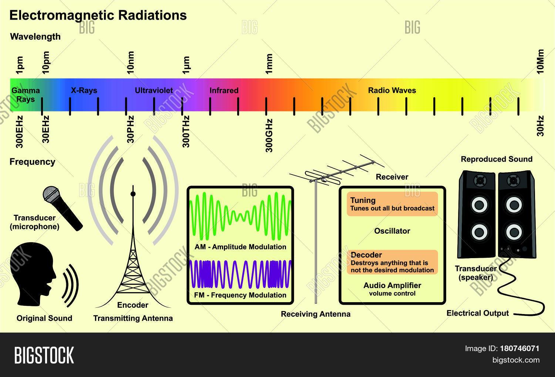 Electromagnetic Spectrum Sources Image Amp Photo