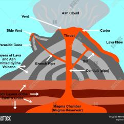 Inside Volcano Diagram Vent 1972 Triumph Bonneville Wiring Cross Section Including Image And Photo Bigstock