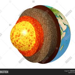 Structure Of The Earth Diagram Kymco Agility 50 Wiring Model Isolated On Image And Photo Bigstock
