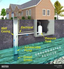 Water Well Diagram Schematic