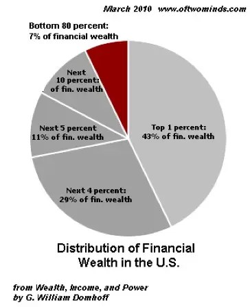 American Wealth Distribution