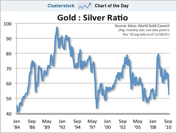 chart of the day, gold to silver ratio, nov 2010