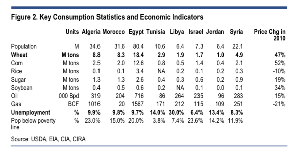 algeria morocco egypt tunisia libya jordan syria