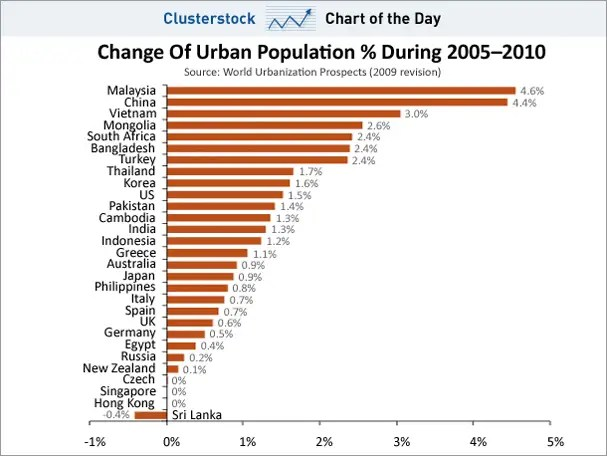 chart of the day, urban population 2005-2010, feb 2011