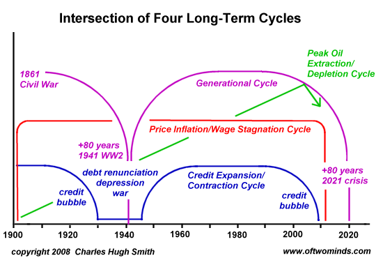 4 cycles
