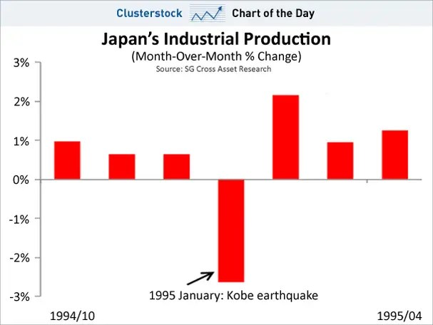 chart of the day, japan industrial production 1995