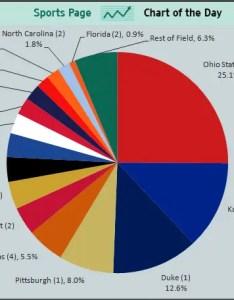 also  slice pie chart is bit excessive rh vizwiz