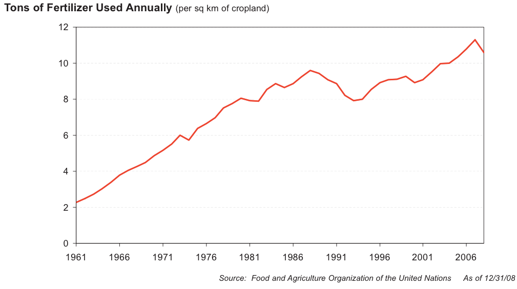In the past half-century, we have used an ever-increasing amount of fertilizer. Not just in total, but per acre. This chart, for example, shows the number of tons of fertilizer used per square kilometer of farmland.