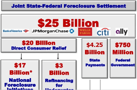 Breaking Down The Nationwide Foreclosure Settlement In One