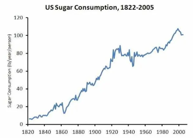 Sugar Detox Plan: US Sugar Consumption Chart