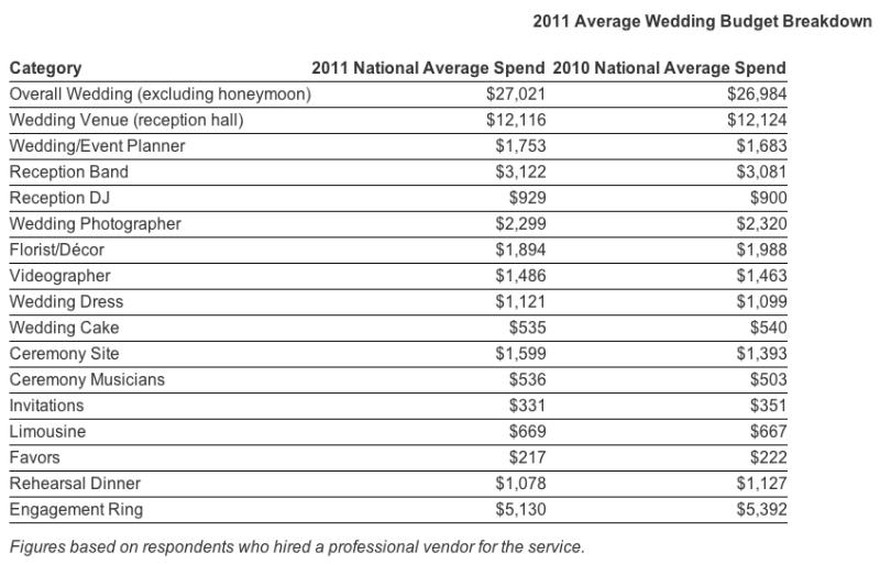Wedding Budget Breakdown Australia. wedding budget spreadsheet ...
