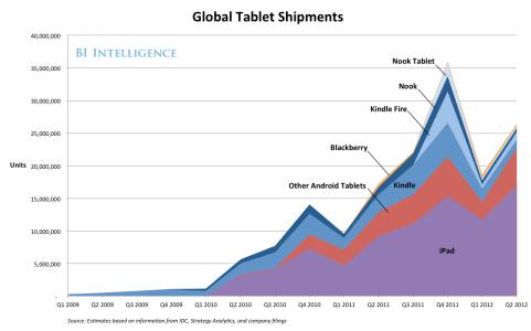iPad 與非 iPad 平板的銷量對比。