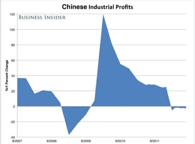 chinese industrial profits chart