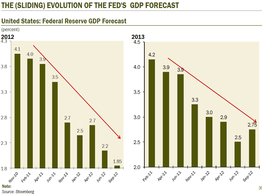 Meanwhile, the Fed keeps getting more and more pessimistic.