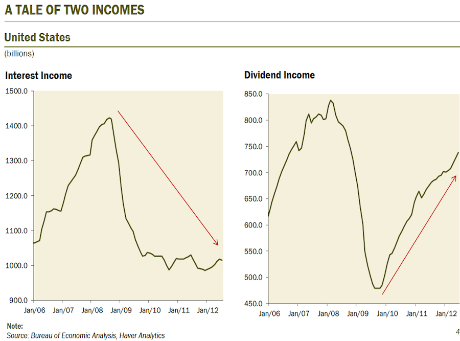 Dividend income has grown for the economy while interest income (thanks to QE) is super-low.