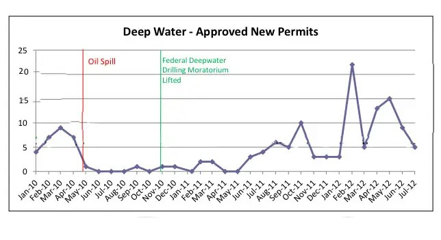 Deepwater Well approvals